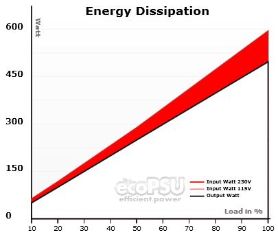 What Is Efficiency >> Psu Efficiency Ecopsu
